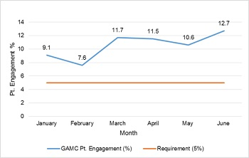 GMAC Patient engagement