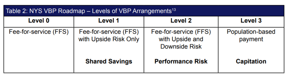Value-Based Payment Roadmap – Table2