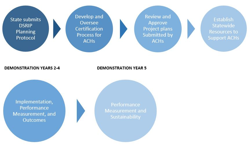 Life Cycle of the Five-Year DSRIP Program