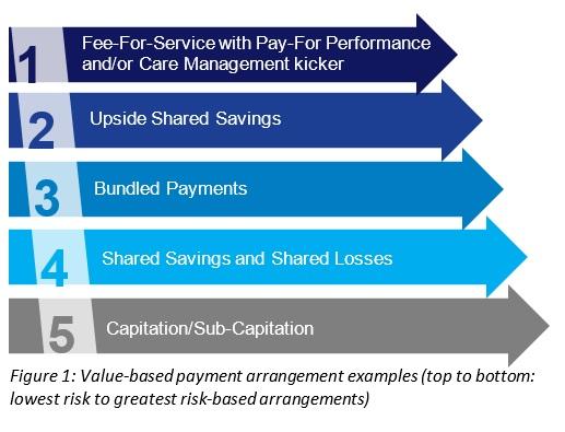Value Based Payment Arrangement