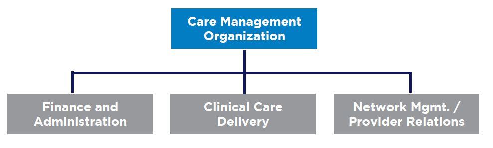Care Management – Image 02