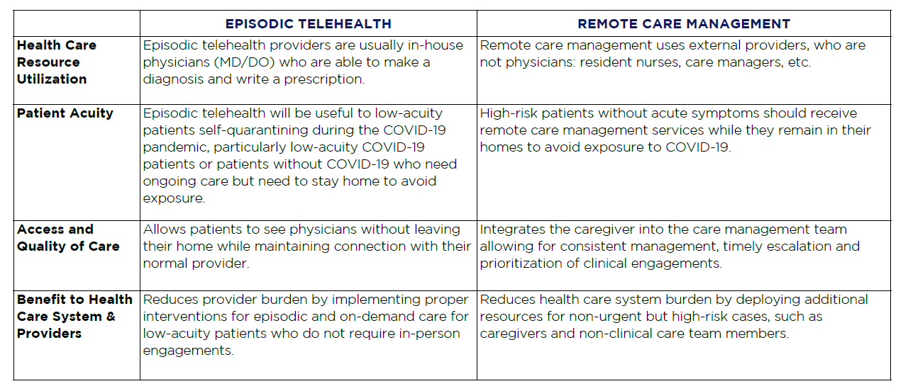 Table Only – Variations in Episodic Telehealth and Remote Care Management