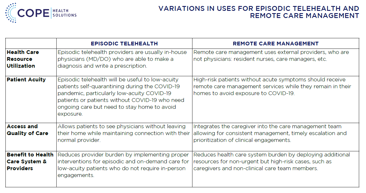 Variations in Episodic Telehealth and Remote Care Management