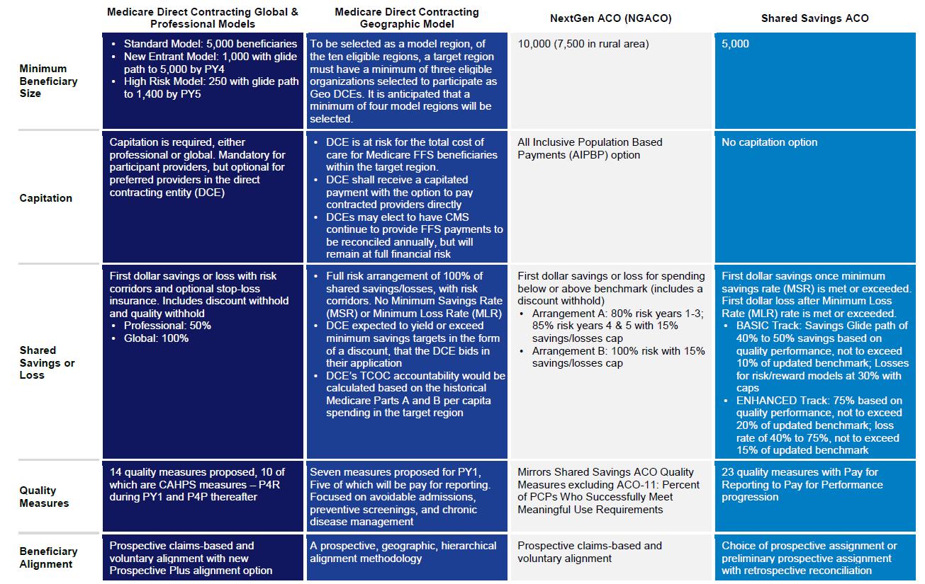 MDC table comparison